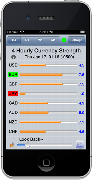 Currency Strength Meter - Bar Chart