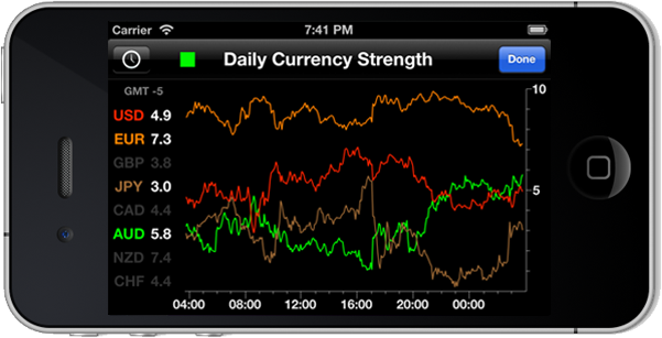 Currency Strength Charts